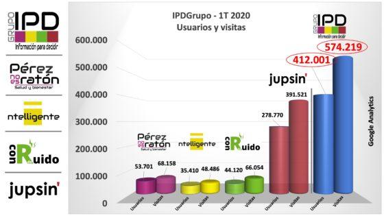 IPDGrupo, visitas y usuarios